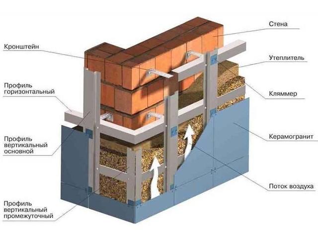 Какой плотности минвата для утепления фасада